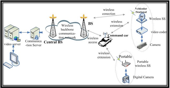 architecture of evalvid wireless network framework using ns2 rh networksimulator2 com wireless sensor network architecture diagram wireless sensor network architecture diagram
