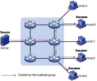Architecture-of-ns2-multicast-projects