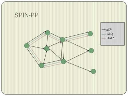 Architecture-of-spin-protocol