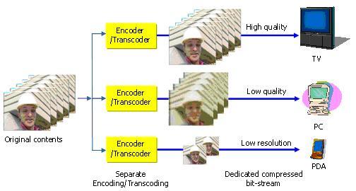 EvalVid-Scalable-video-coding
