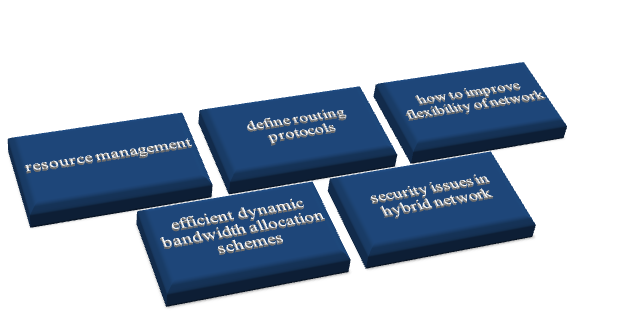 Ns2 Hybrid Network Projects for PhD Scholars