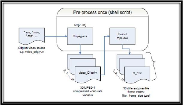 PreProcessing-steps-in-Evalvid-in-Ns2