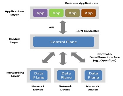 Software-Defined-Network-Architecture