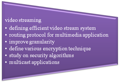Video-streaming-Ns2-Projects-for-B-Tech-students
