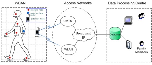 Wireless body area network research papers