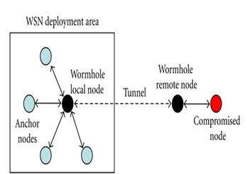 architecture-of-ns2-wormhole-attack
