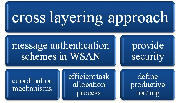 cross-layering-approach-for-m-tech-projects-in-ns2